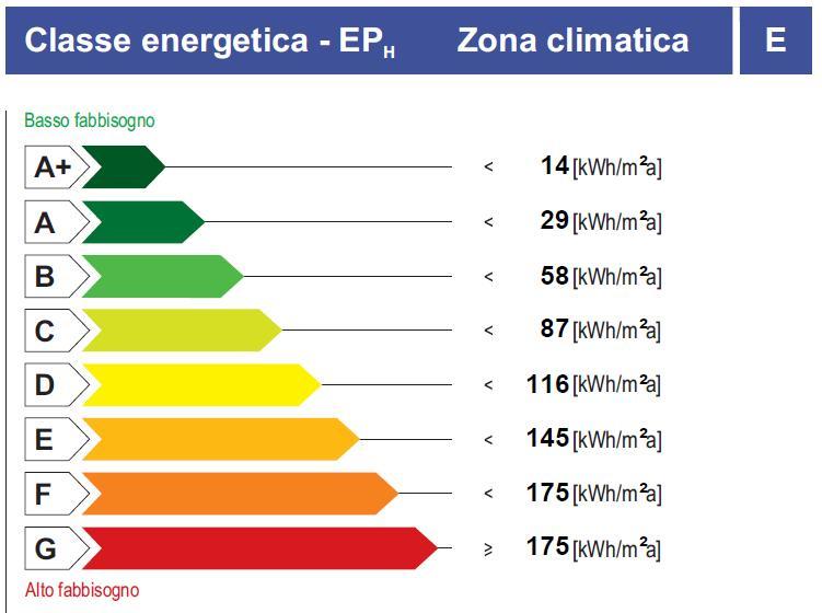 Classi Energetiche  Certificazione Energetica
