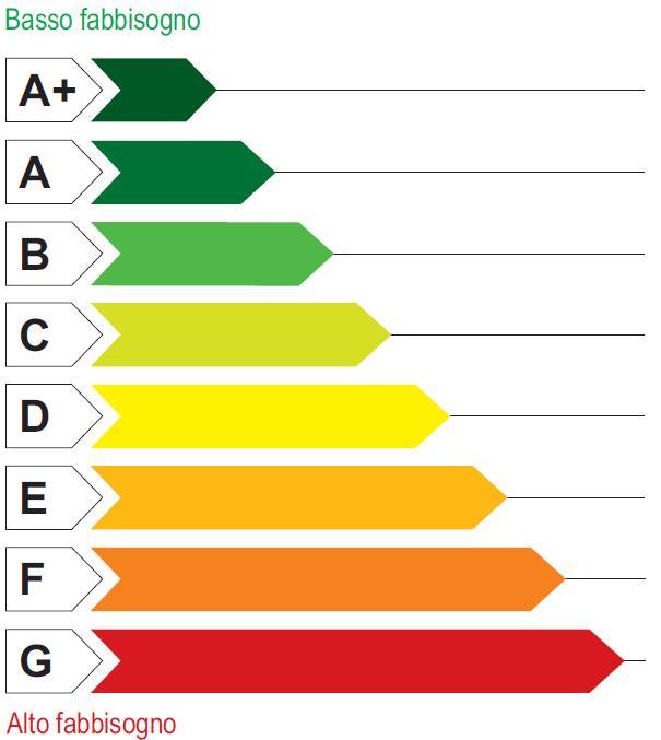 Classi Energetiche Edifici : Classi energetiche certificazione energetica